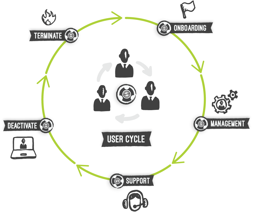 User provisioning life-cycle