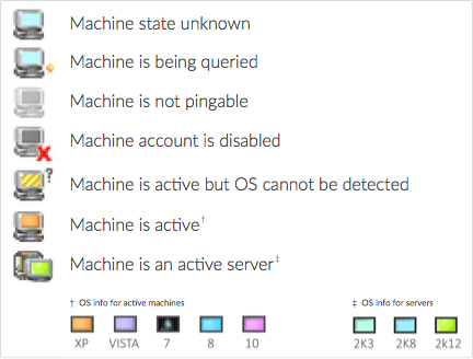Machine state in Goverlan