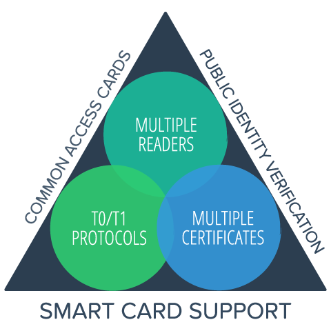 Smart card support diagram